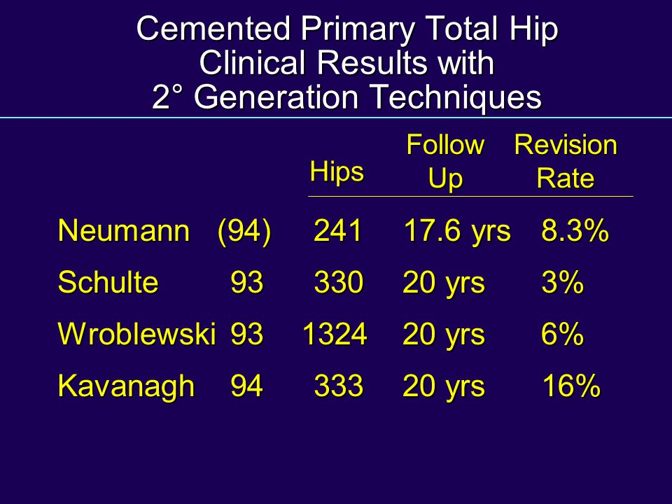 Cemented Primary Total Hip Clinical Results with 2° Generation Techniques