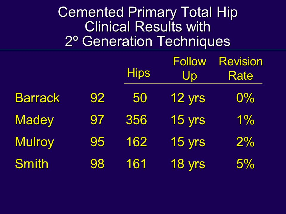 Cemented Primary Total Hip Clinical Results with 2º Generation Techniques