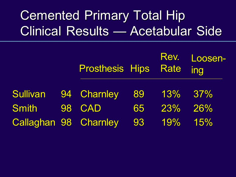 Cemented Primary Total Hip Clinical Results — Acetabular Side