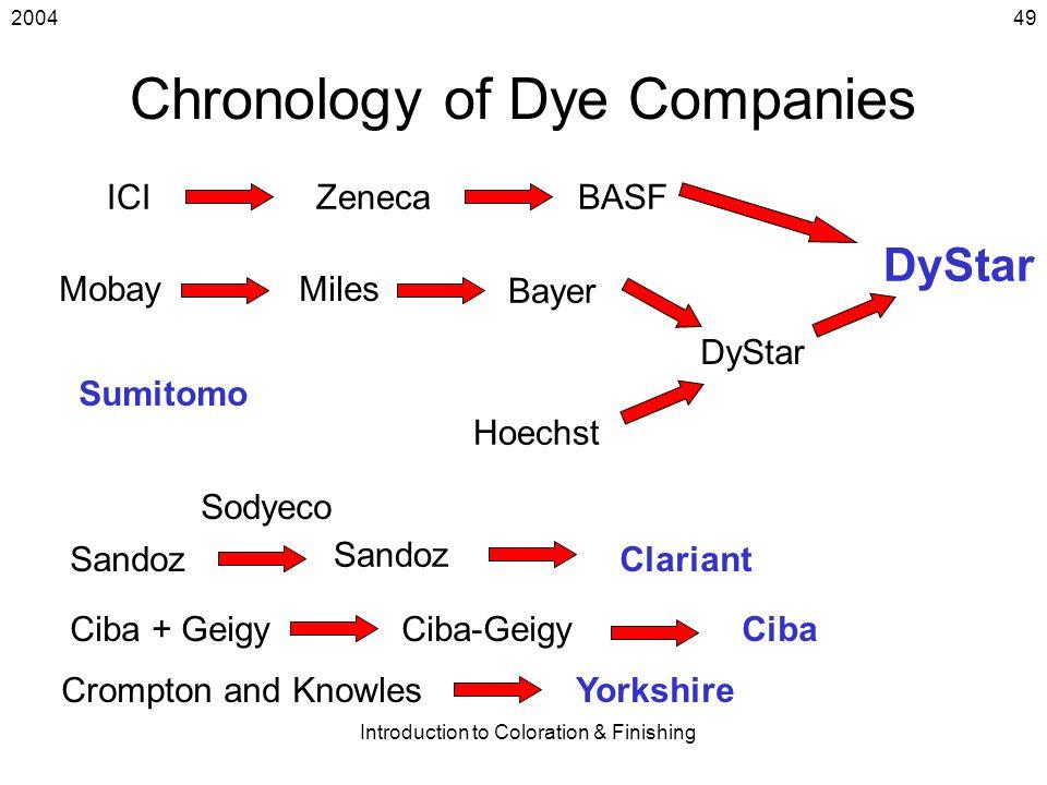 Chronology of Dye Companies