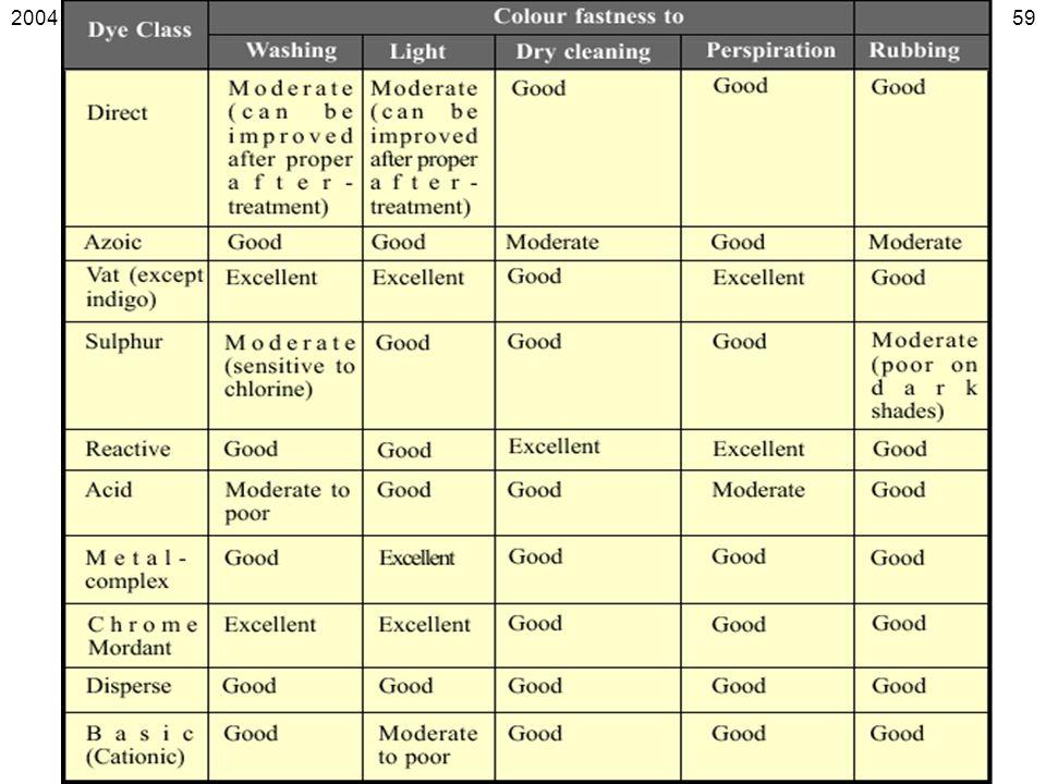 Dye classes' colour fastness properties