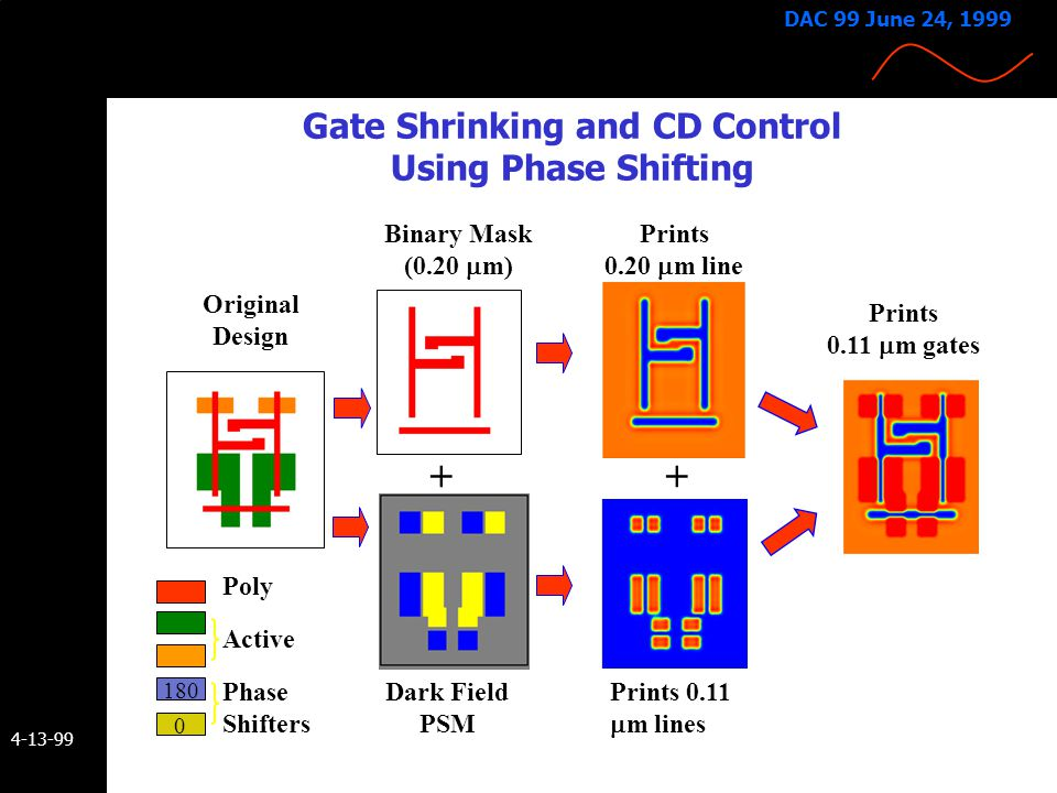 Gate Shrinking and CD Control Using Phase Shifting