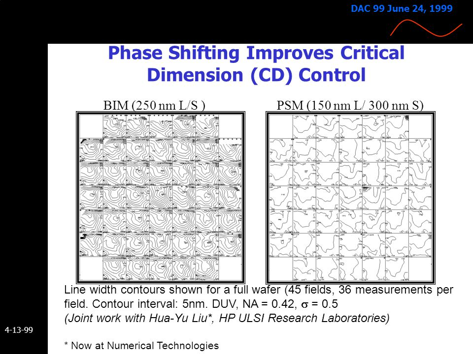 Phase Shifting Improves Critical Dimension (CD) Control