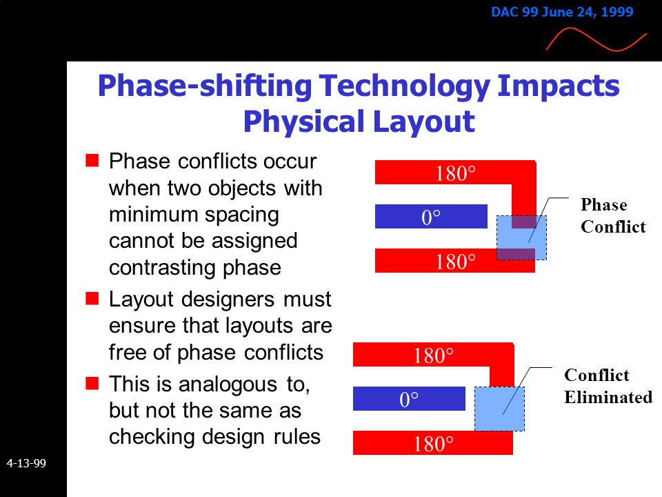 Phase-shifting Technology Impacts Physical Layout
