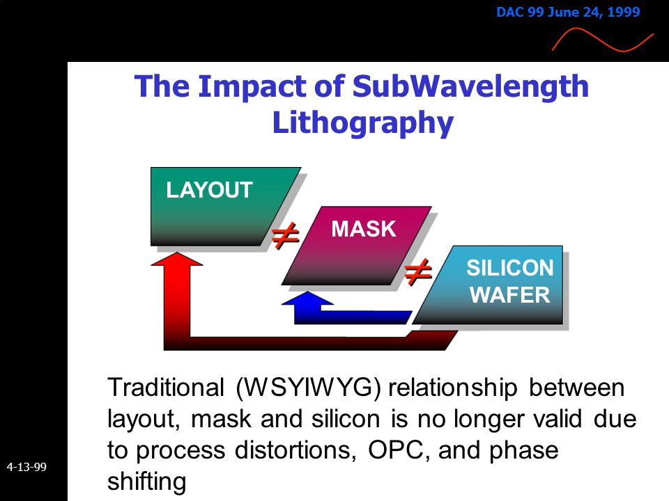 The Impact of SubWavelength Lithography