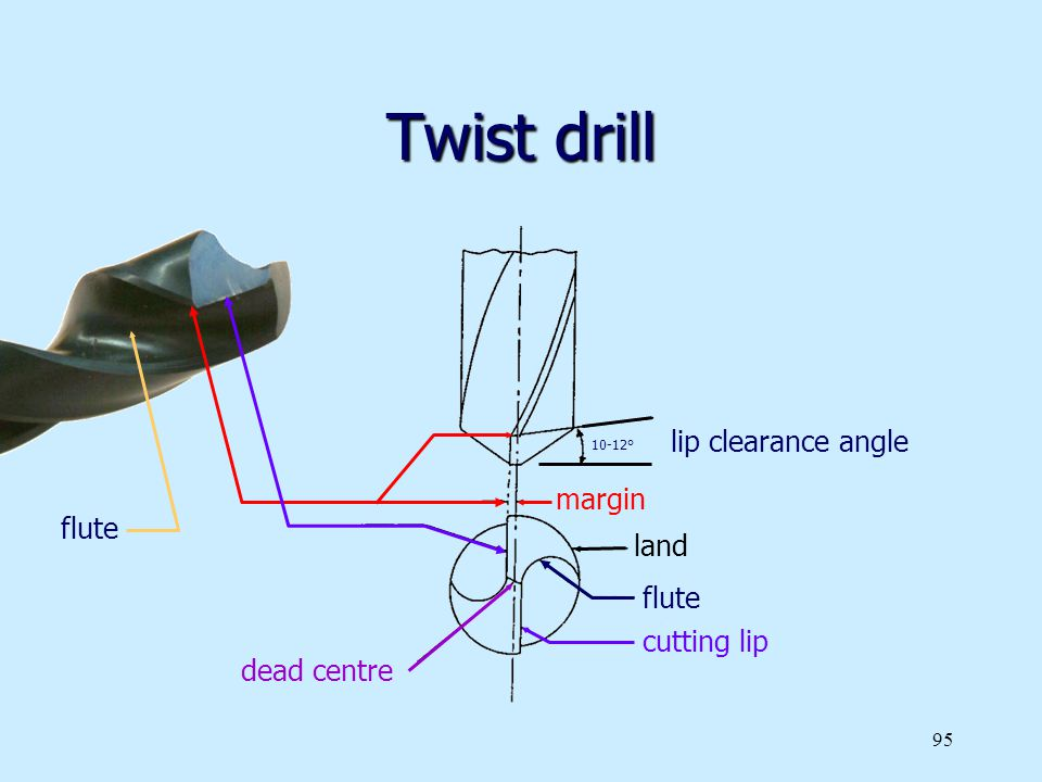 Twist drill lip clearance angle margin flute land flute cutting lip