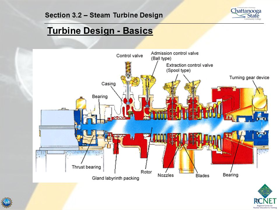 Turbine Design - Basics
