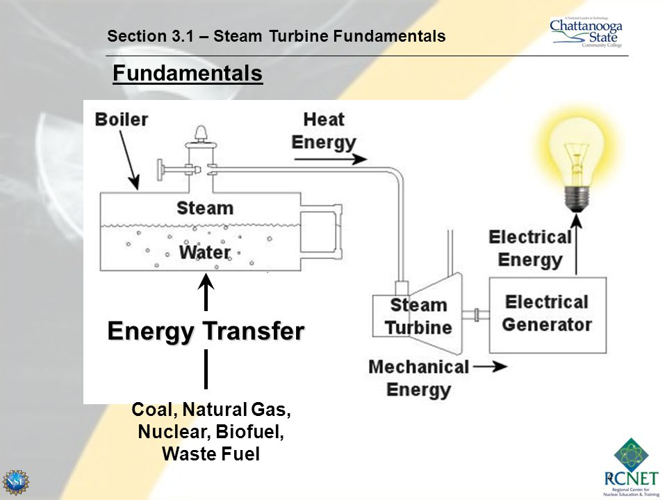 Coal, Natural Gas, Nuclear, Biofuel, Waste Fuel