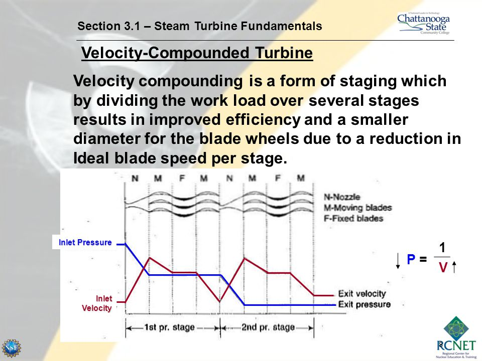 Velocity-Compounded Turbine