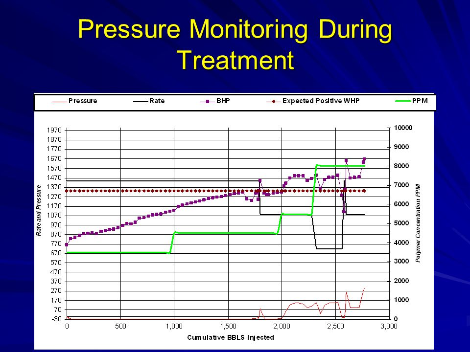 Pressure Monitoring During Treatment