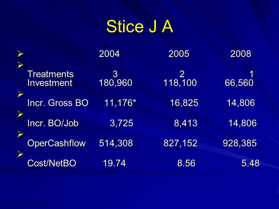Stice J A 2004 2005 2008.