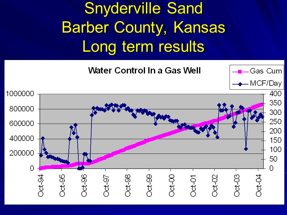 Snyderville Sand Barber County, Kansas Long term results