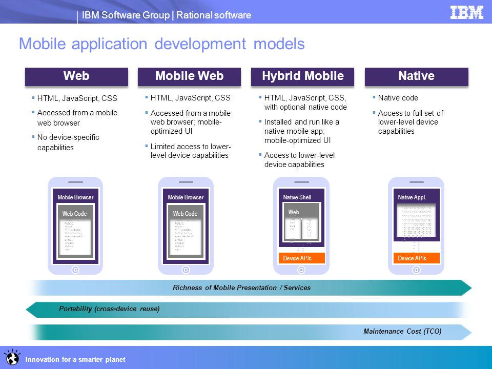 Mobile application development models