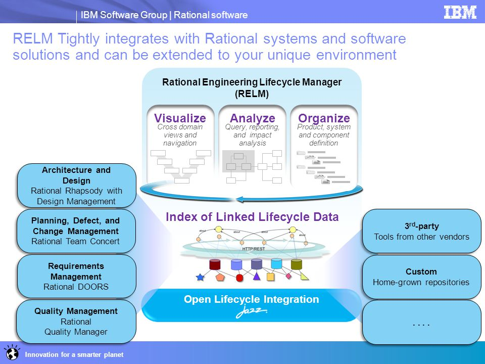 RELM Tightly integrates with Rational systems and software solutions and can be extended to your unique environment