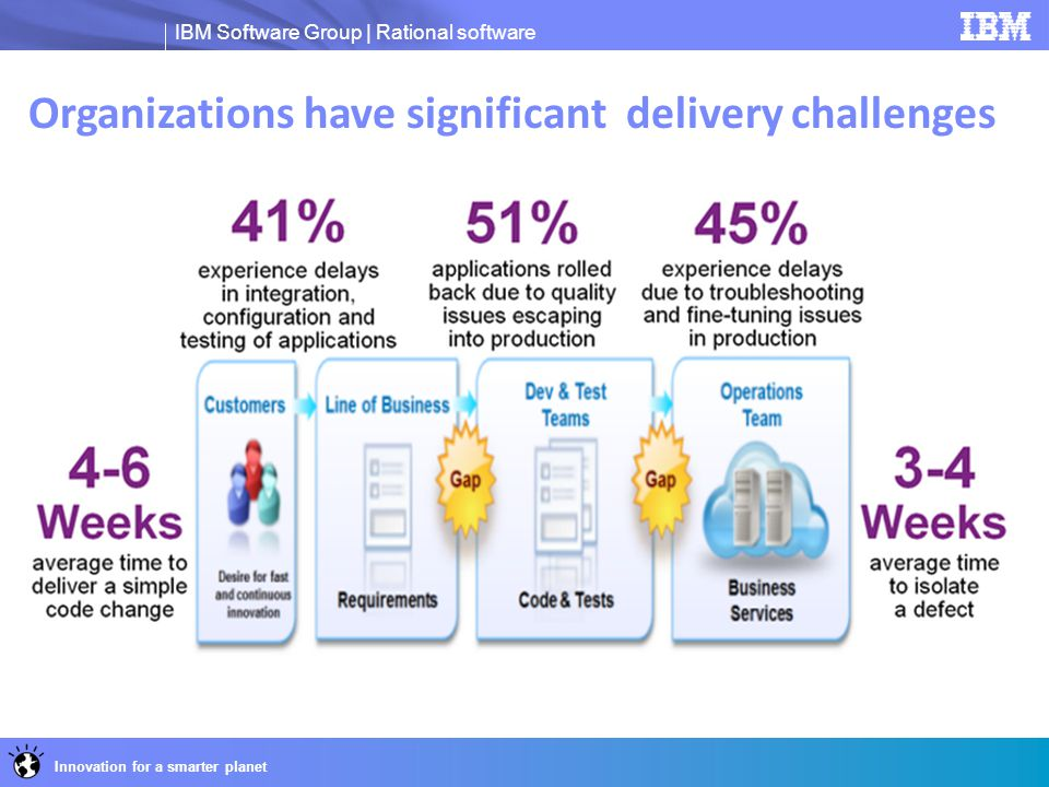 Organizations have significant delivery challenges