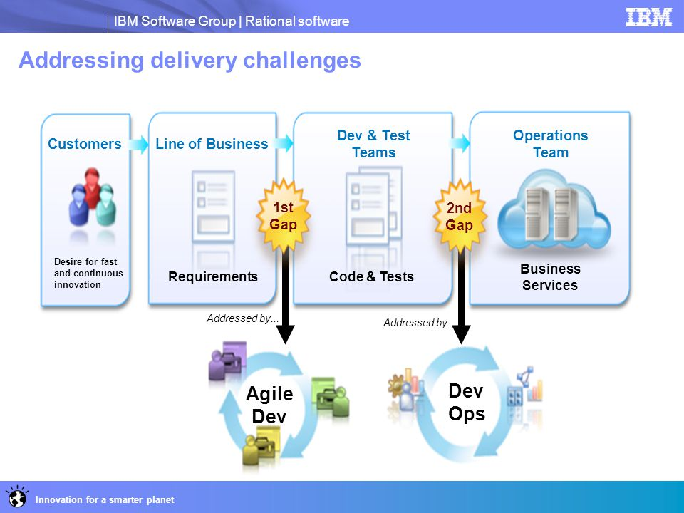 Addressing delivery challenges
