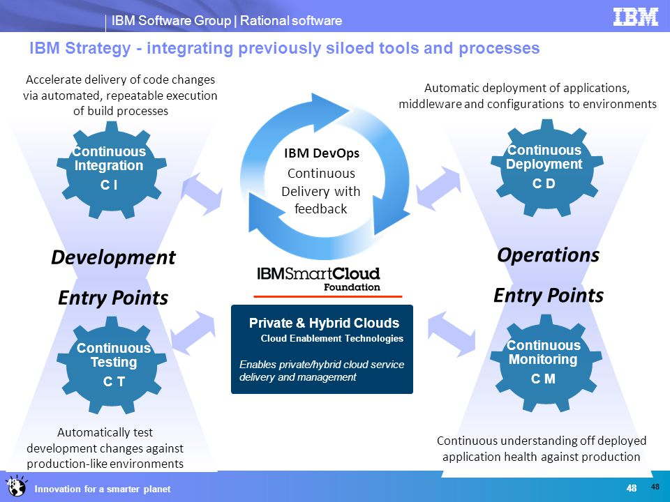 IBM Strategy - integrating previously siloed tools and processes