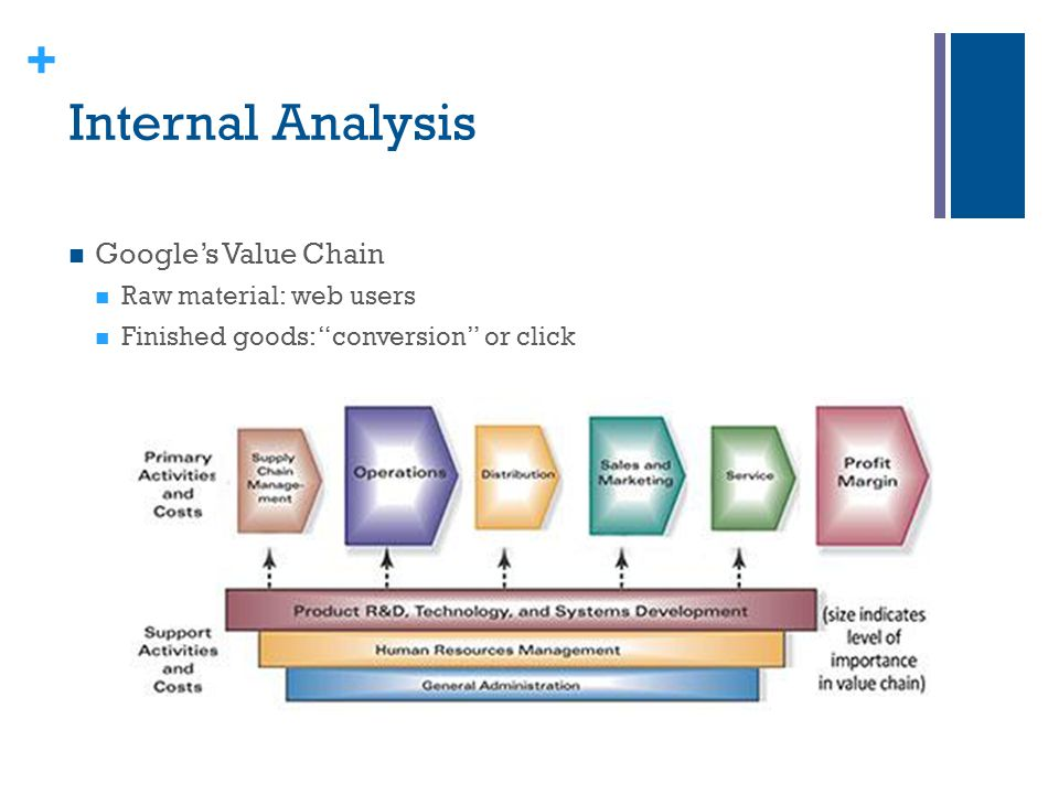 Internal Analysis Google's Value Chain Raw material: web users