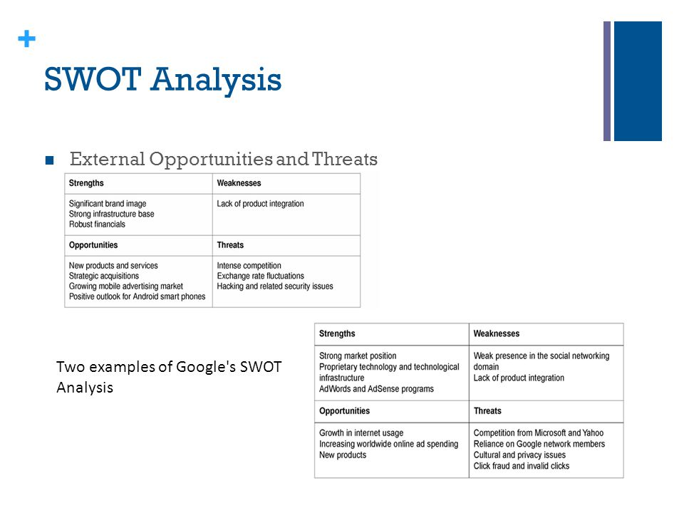 SWOT Analysis External Opportunities and Threats