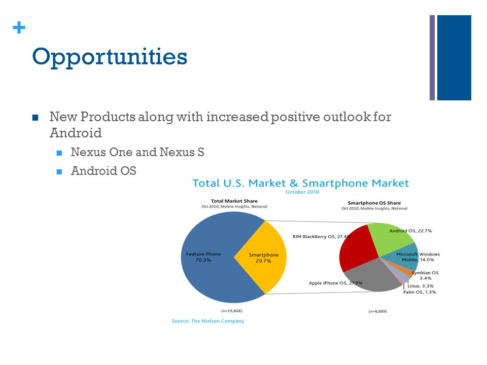 Opportunities New Products along with increased positive outlook for Android. Nexus One and Nexus S.
