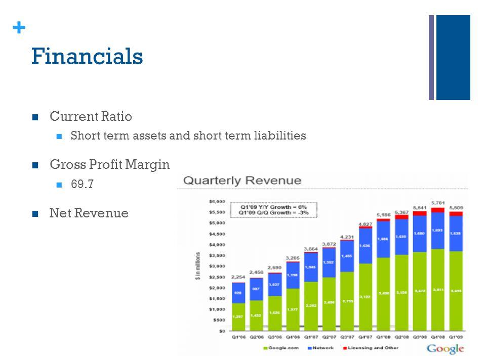 Financials Current Ratio Gross Profit Margin Net Revenue