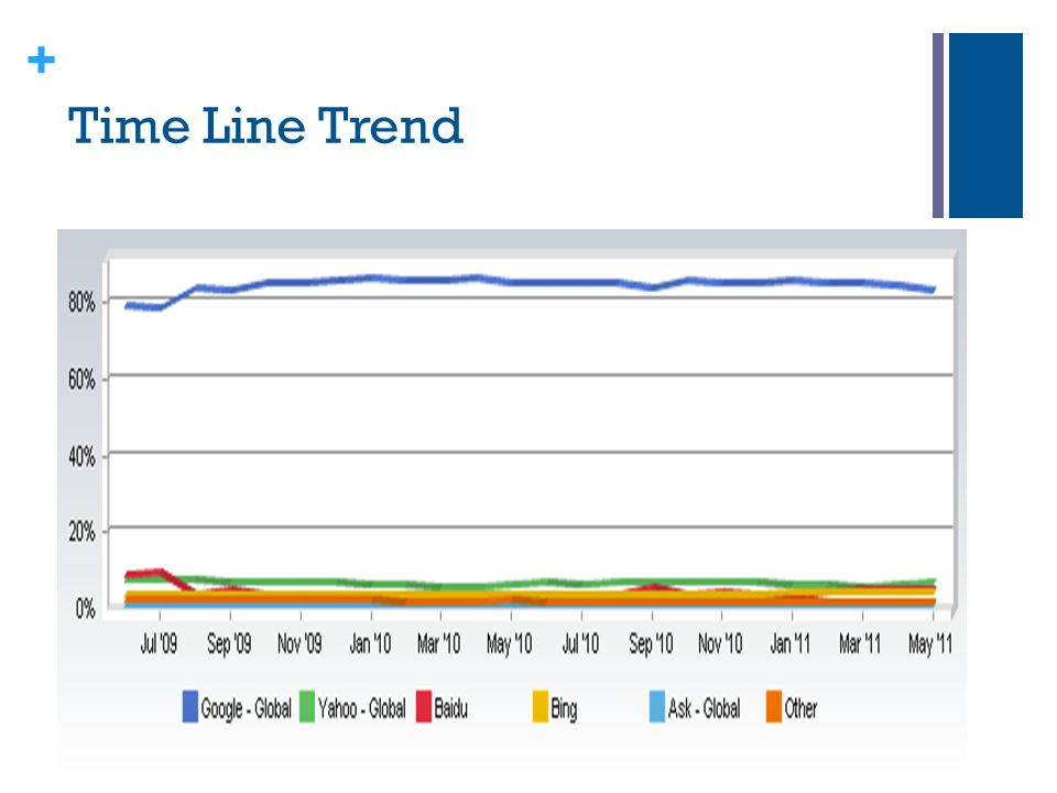 Time Line Trend