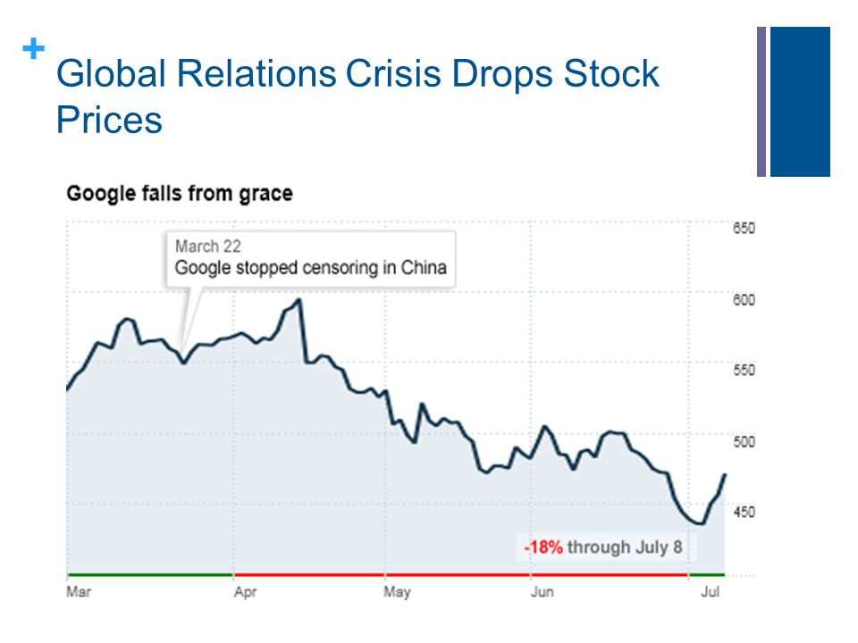 Global Relations Crisis Drops Stock Prices