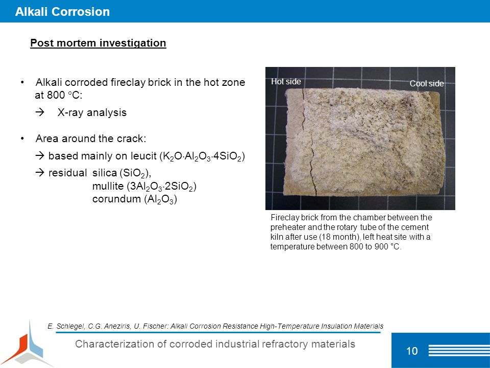 Characterization of corroded industrial refractory materials