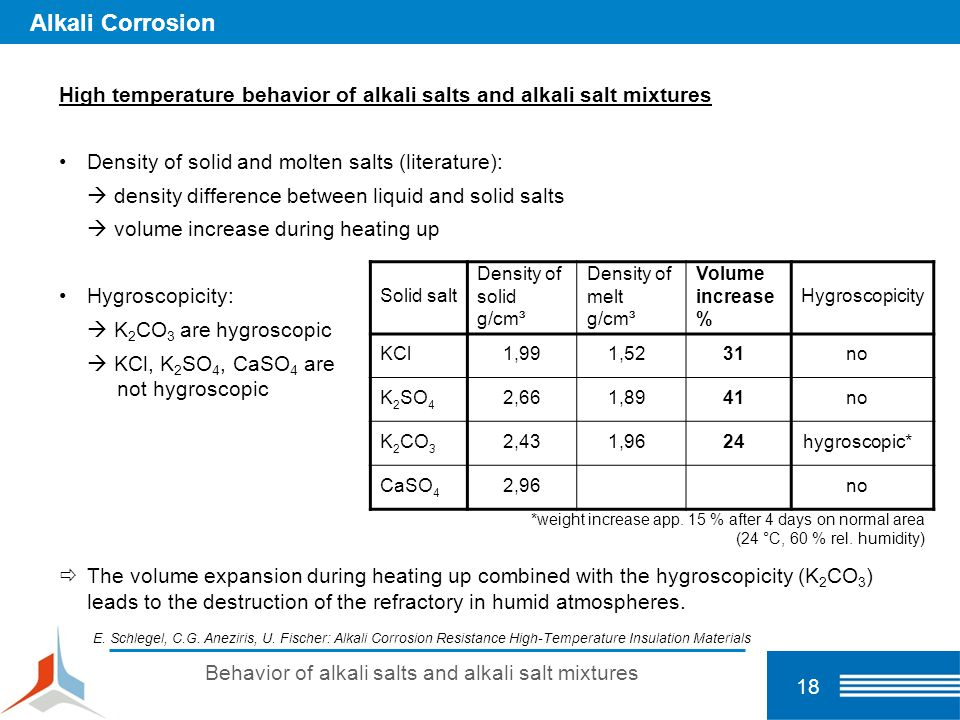 Behavior of alkali salts and alkali salt mixtures