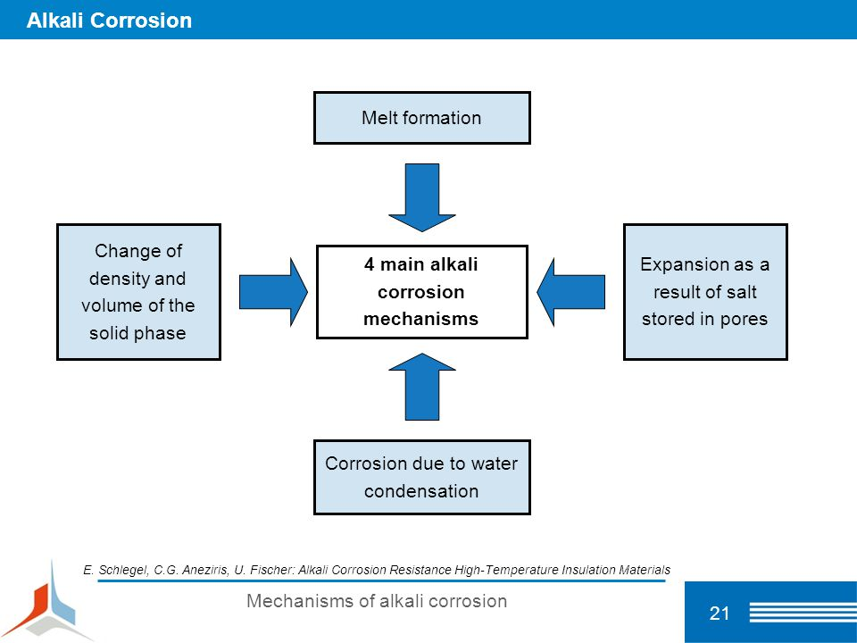 4 main alkali corrosion mechanisms