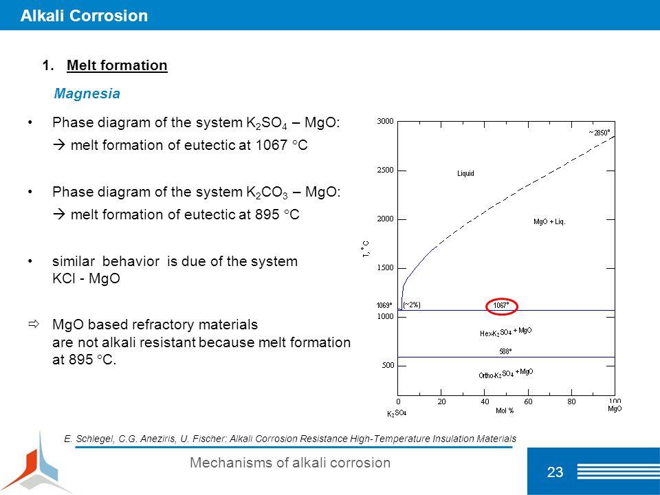Mechanisms of alkali corrosion