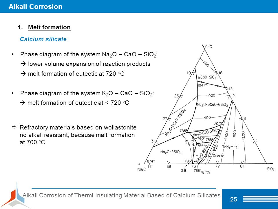 Alkali Corrosion Melt formation Calcium silicate