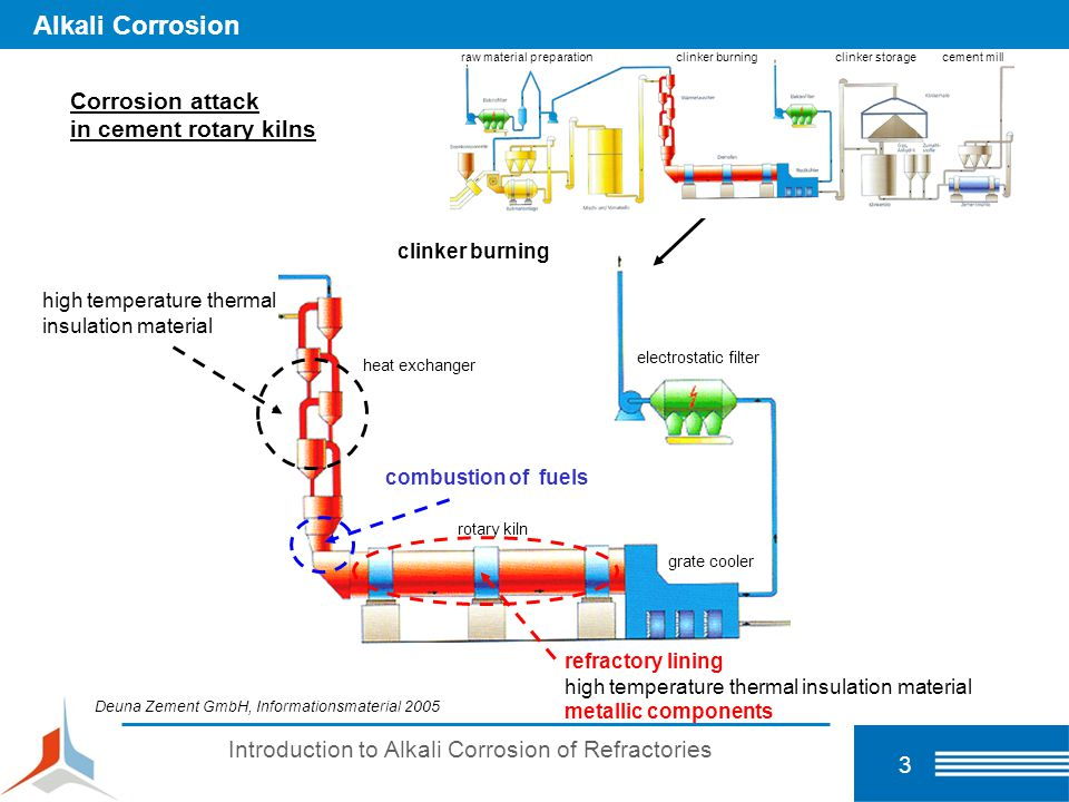 Introduction to Alkali Corrosion of Refractories