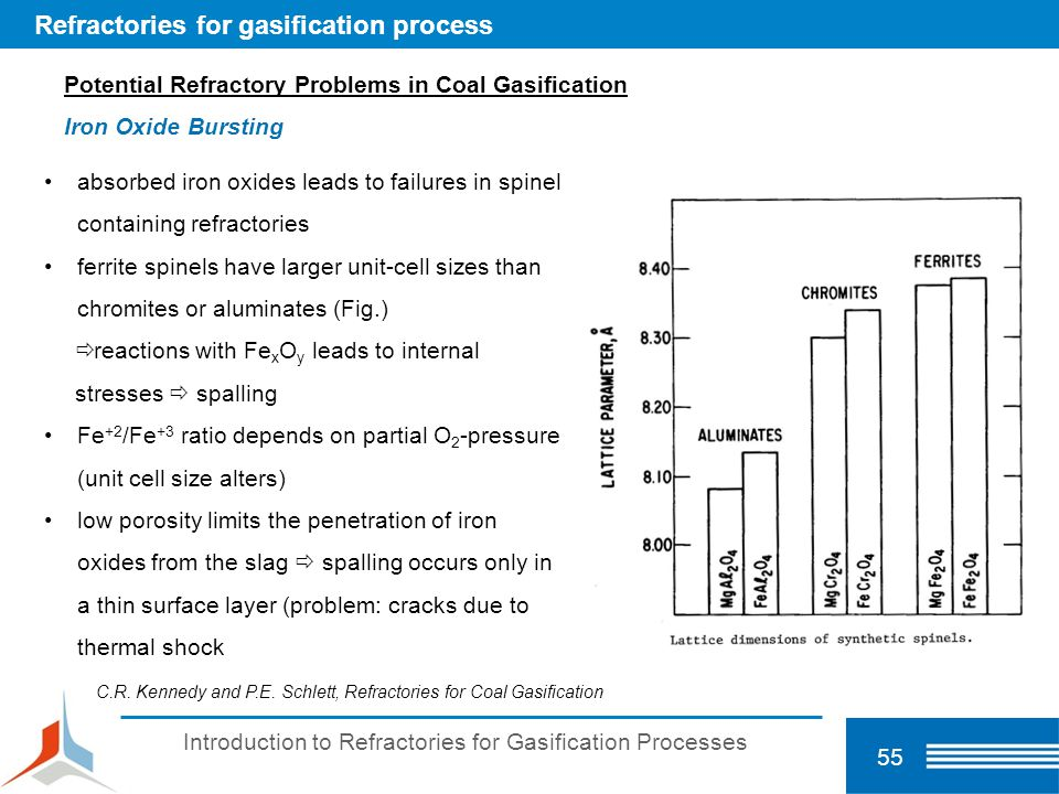Refractories for gasification process