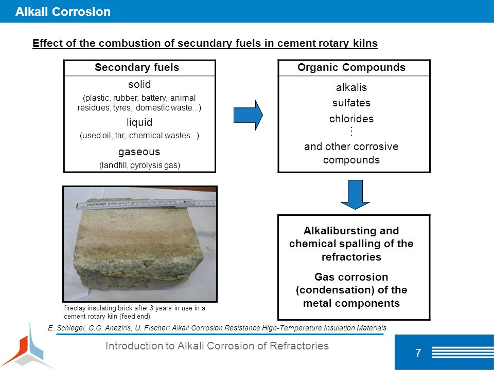 Alkali Corrosion Effect of the combustion of secundary fuels in cement rotary kilns. Secondary fuels.