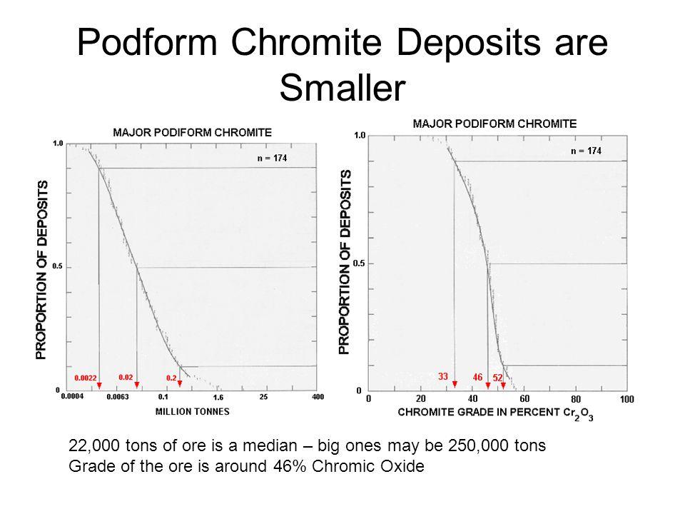 Podform Chromite Deposits are Smaller