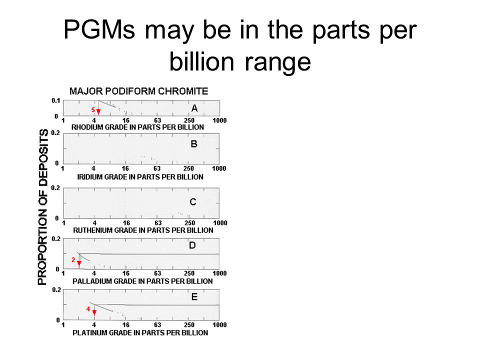 PGMs may be in the parts per billion range