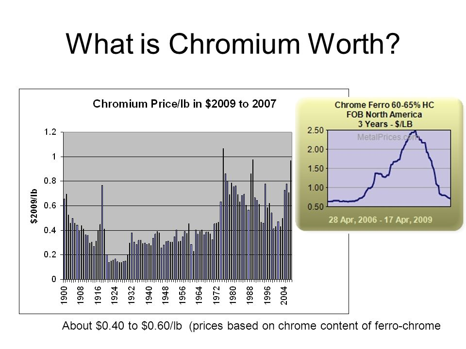 What is Chromium Worth About $0.40 to $0.60/lb (prices based on chrome content of ferro-chrome