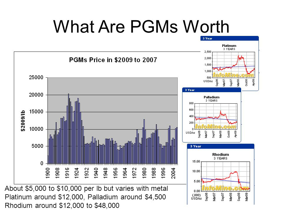 What Are PGMs Worth About $5,000 to $10,000 per lb but varies with metal. Platinum around $12,000, Palladium around $4,500.