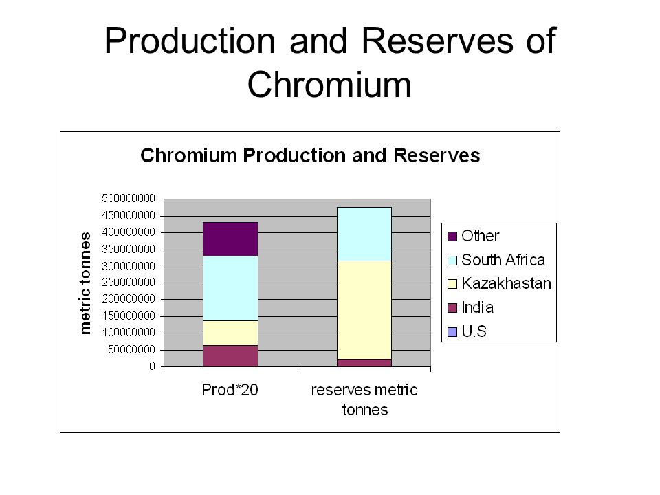 Production and Reserves of Chromium