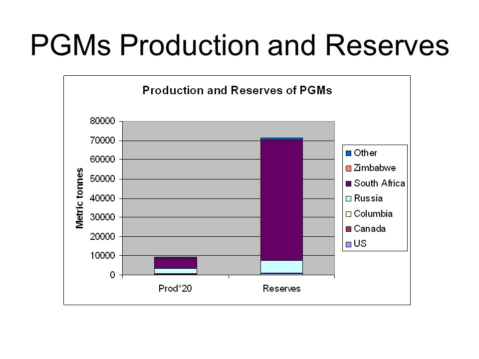 PGMs Production and Reserves