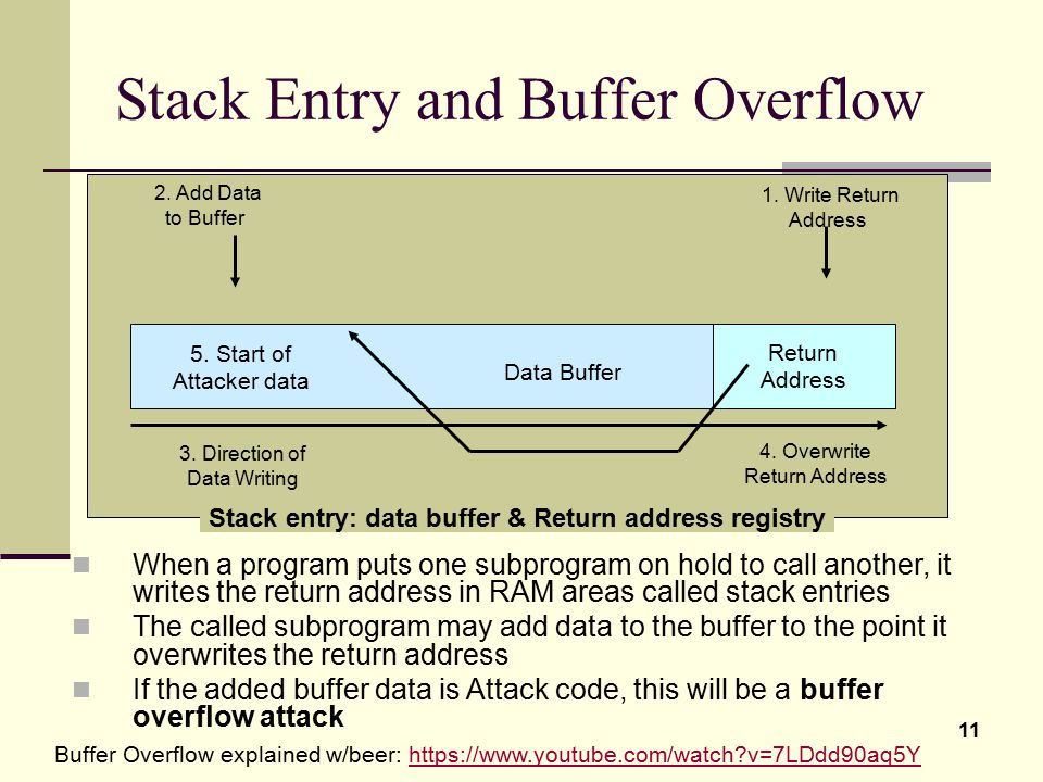 Stack Entry and Buffer Overflow