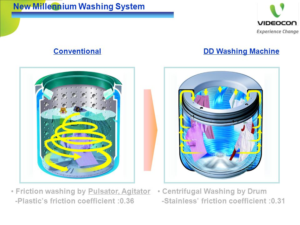 New Millennium Washing System