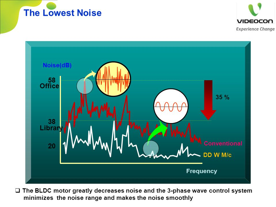 The Lowest Noise 58 Office 38 Library 20 Noise(dB) 35 % Conventional