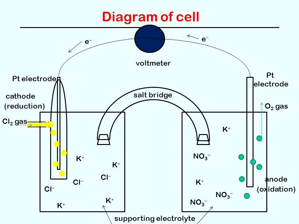 Diagram of cell e– e– voltmeter Pt electrode Pt electrode cathode