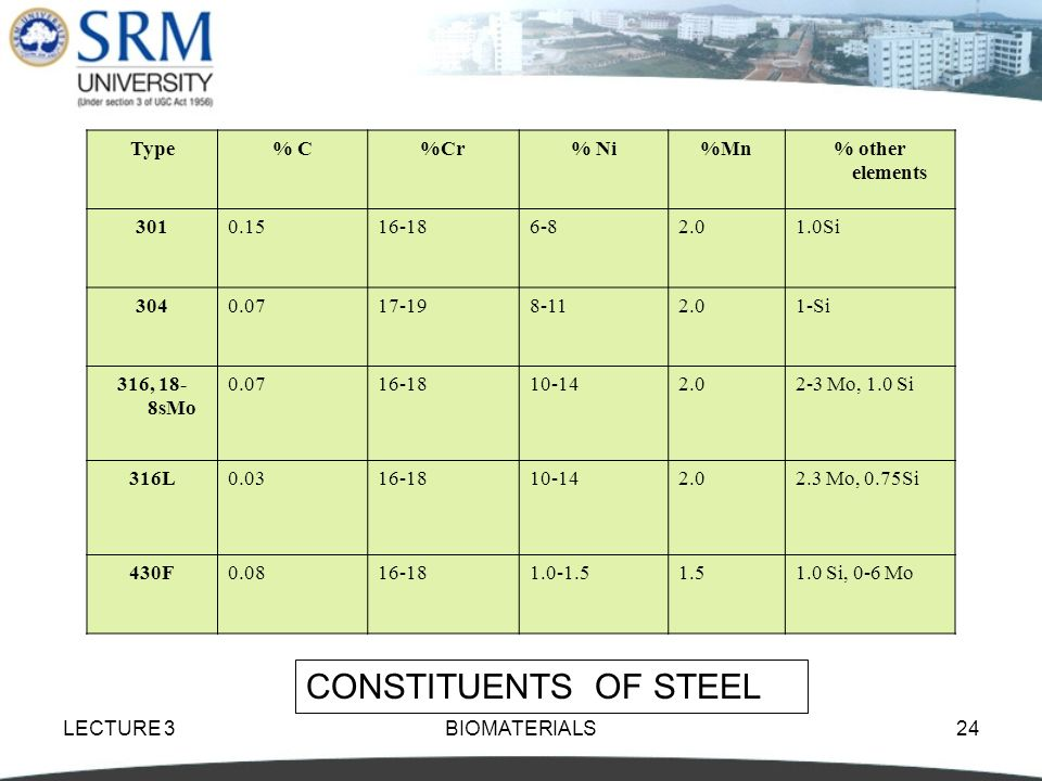 CONSTITUENTS OF STEEL Type % C %Cr % Ni %Mn % other elements 301 0.15