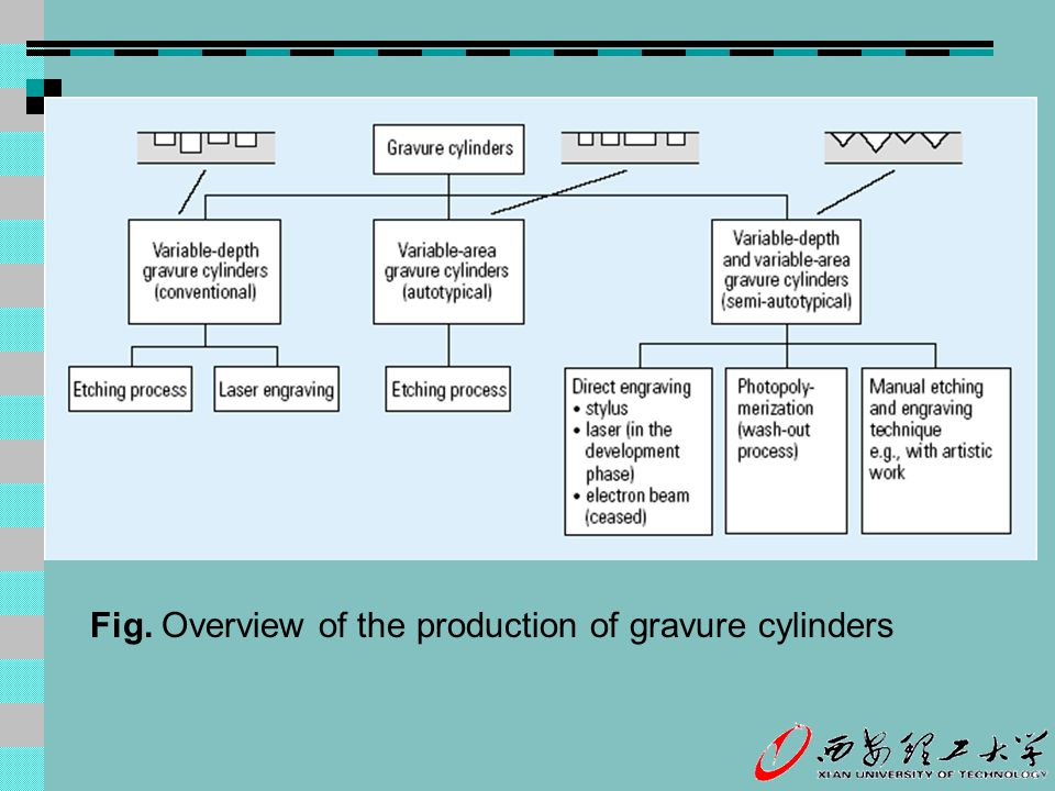 Fig. Overview of the production of gravure cylinders