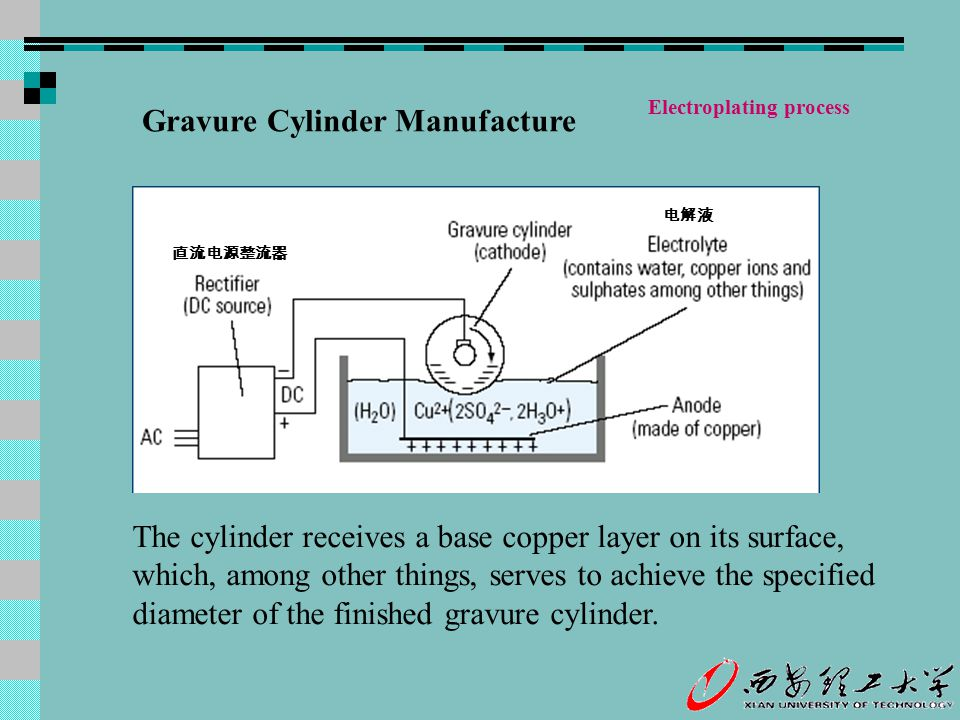 Gravure Cylinder Manufacture