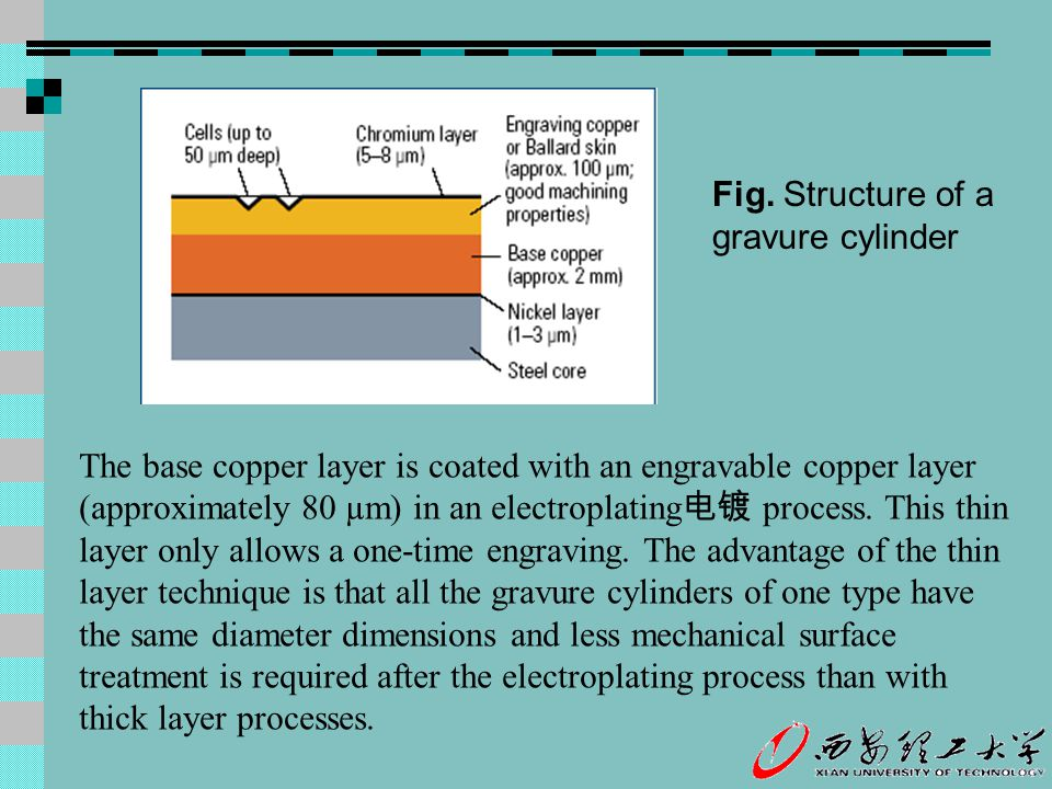 Fig. Structure of a gravure cylinder