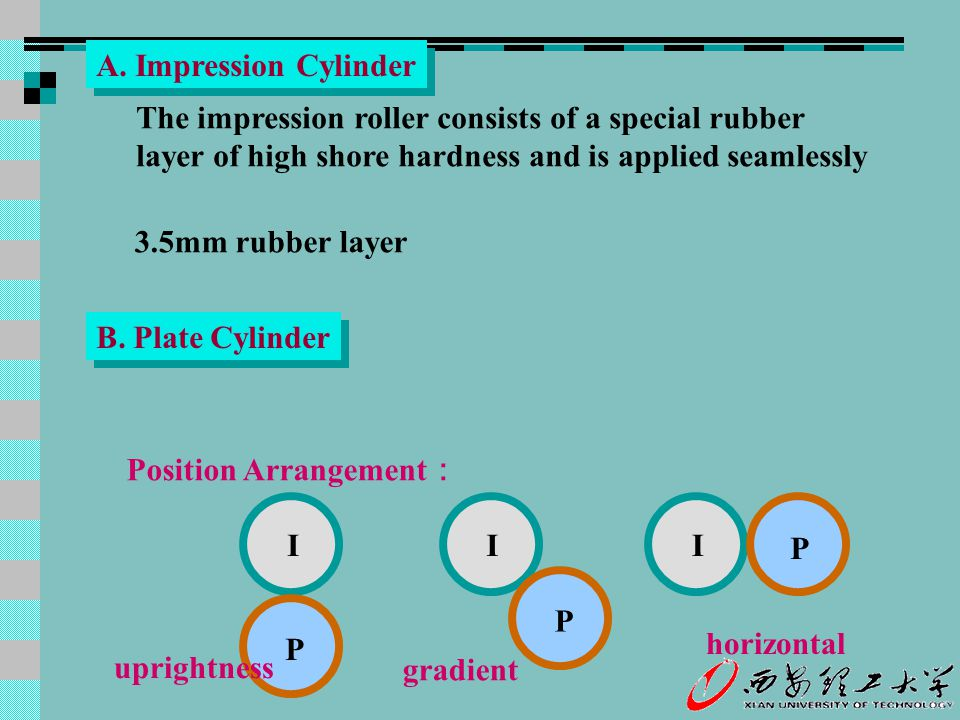A. Impression Cylinder The impression roller consists of a special rubber. layer of high shore hardness and is applied seamlessly.